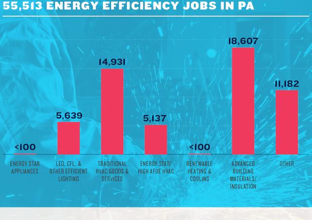 2017 E2 Keea Clean Jobs Report Keystone Energy Efficiency