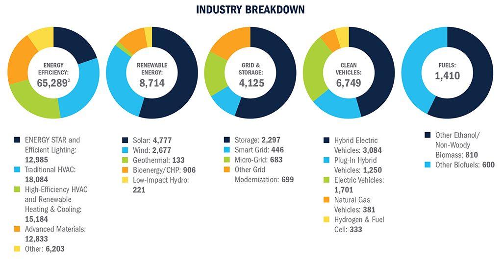 2018 clean jobs pennsylvania report keystone energy efficiency