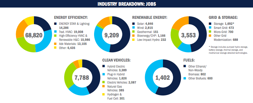 2019 Clean Jobs Report Shows Over 68k Ee Keystone Energy